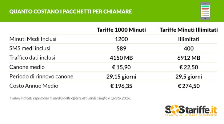Costi pacchetti telefonia mobile